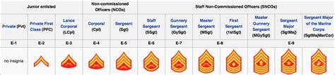 ranks in marine officer enlisted cadet ranks clayhighnjrotc