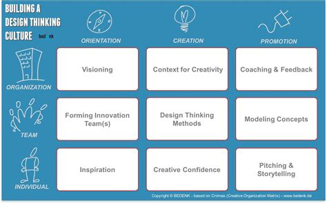 design thinking for hr people operations and culture a framework for building a design thinking culture sara