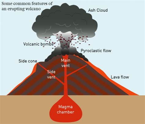 inside a volcano diagram volcano diagrams volcanodiagram ideal screnshoots diagram