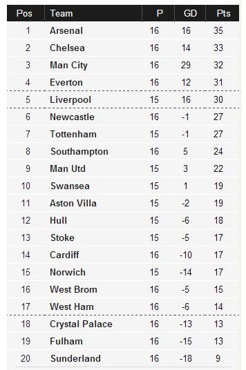 epl table 2013 english big four premier league table at the momenet