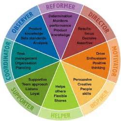 insights colors insights discovery personal development profiles andy