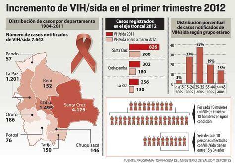 10 datos sobre el vih sida los tiempos mira bolivia foro el sida se expande al 225 rea rural de