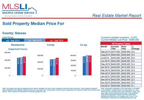nassau county sold median prices update rutenbergblog