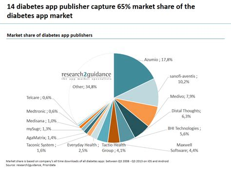 Test Your Global Food Smarts by Research2guidance Top 14 Diabetes App Publishers Capture