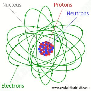 Sulfur Protons Neutrons Electrons Atoms What Are They What S Inside Them Explain That