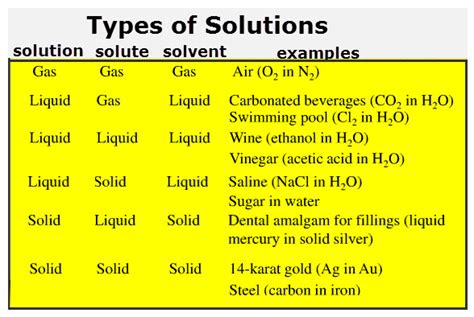 faqs about mixtures vancleave s science