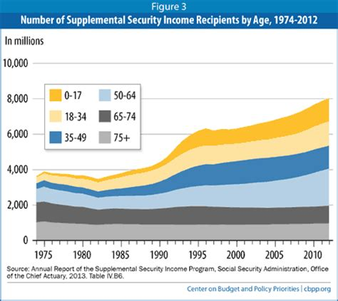 supplemental security income introduction to the supplemental security income ssi