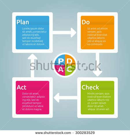home design elements reviews pdca diagram plan do check act stock vector 300283529