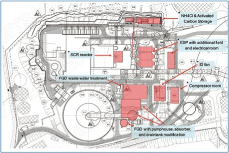 plant layout features plant layout modifications needed to meet bref