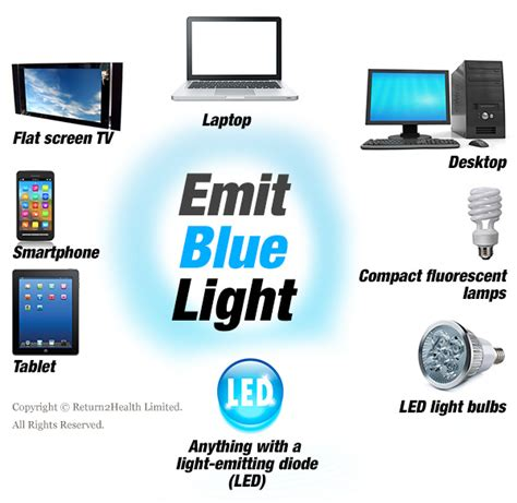blue light from electronic devices how blue light from electronics harms you return2health