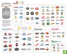 What Company Owns Infographic Who Owns The World S Tap Trail