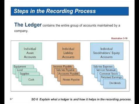 Eccounting Information Systems 1 the accounting information system