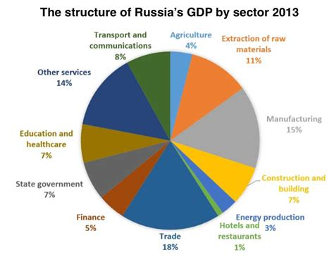 file sectors of us economy as percent of gdp 1947 2009 png russia moving tac air troops to syria page 182
