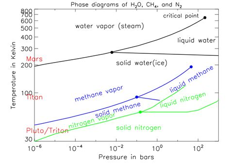 n2 phase diagram phase diagram for n2 wiring diagram schemes