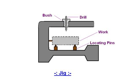 Describe How A Lava L Works by Mechanical Engineering Jigs Fixtures