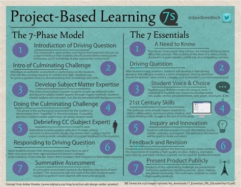 project based learning lesson plan template bloomboard project based learning