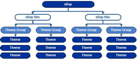 ebay organizational structure ebay features using description templates
