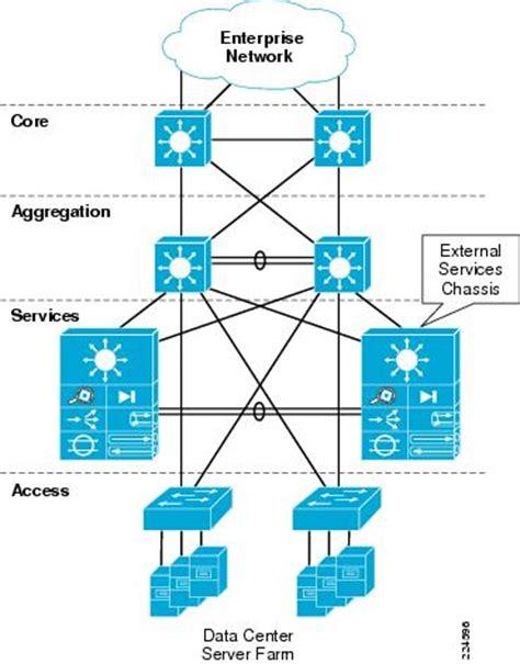 backbone layout manager rerender data center service integration service chassis design