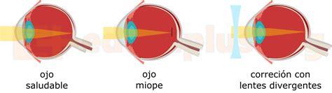 imagenes reales en lentes convergentes lentes convergentes y divergentes educaplus