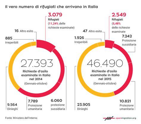 tipi di permesso di soggiorno in italia arrivano soprattutto migranti economici non