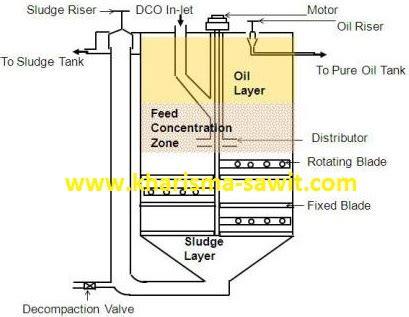 proses membuat minyak kelapa sawit sekilas rangkuman proses pengolahan pabrik kelapa sawit