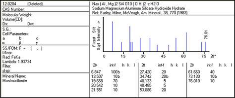 xrd pattern montmorillonite xrd pattern of montmorillonite clay na x al mg 2 si 4