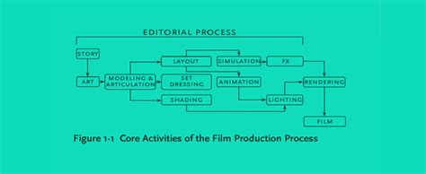 layout process in animation next level collaboration the future of content and design