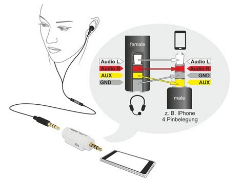 Kabel Iphone 4 Iphone4 3 delock 174 adapter audio klinke 3 5mm 4 pin stecker an 3 5mm buchse 4 pin 228 ndert die pinbelegung