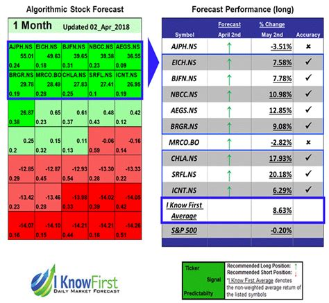 stock pattern screener india stock forecast based on a predictive algorithm i know