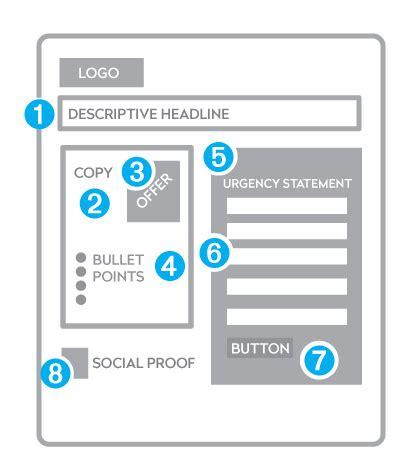 landing page best practice landing page design best practices lead generation