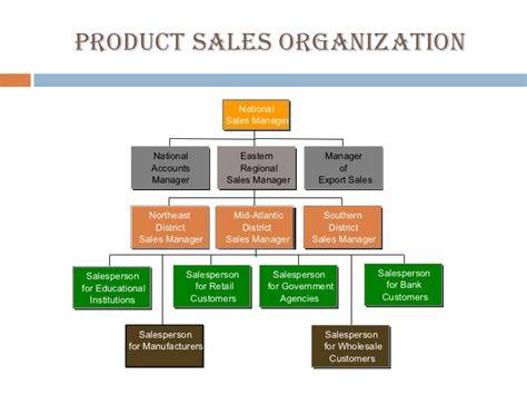 sle of organizational structure sales organization
