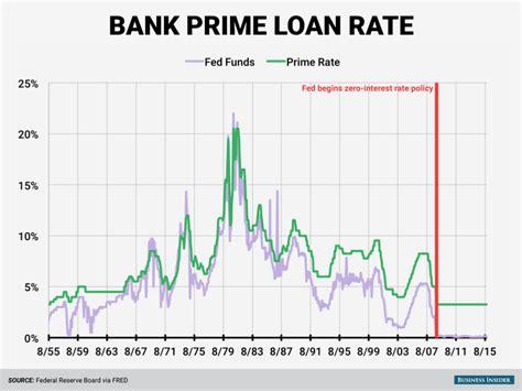 federal bank housing loan interest rate why the fed matters to you your mom and everybody else