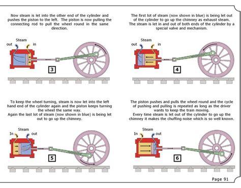 steam engine diagram how it works how steam trains work s railway steam locomotives railways steam