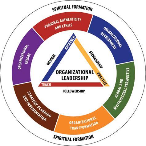 masters in organizational leadership phd in organizational leadership iwu
