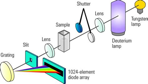 how does diode array detector work photodiode array
