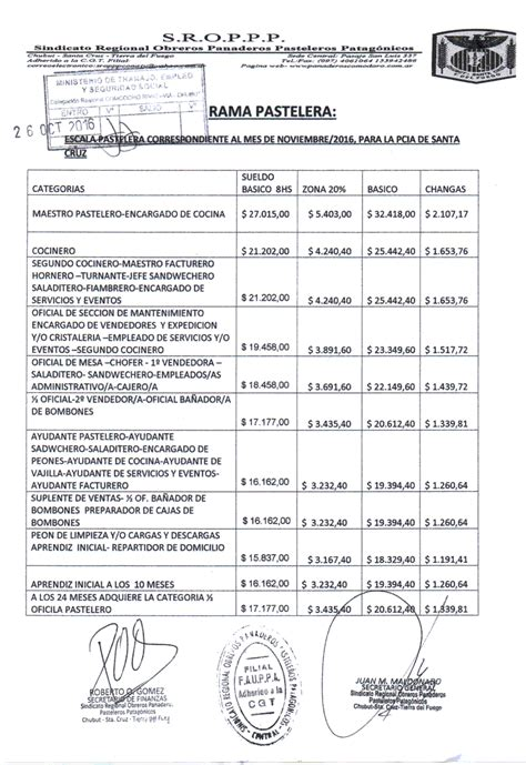 escalas salariales pasteleros cct n 27296 escala salarial 2016 pasteleros newhairstylesformen2014 com