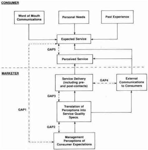 Analisis Data Penelitian Ekonomi Dan Manajemen Buku Ekonomi Dan Aku metode analisis kualitas pelayanan parasuraman zeithaml