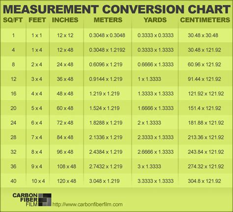 converter yard to meter measurement conversion chart for our international