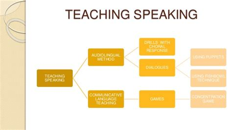 Teaching To Learners for learners teaching speaking