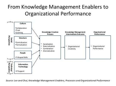 design knowledge management system for organization performance of knowledge management