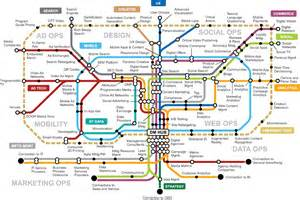 Digital Marketing Transit Map   Gartner Digital Marketing