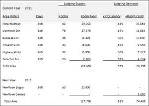 evaluating lodging opportunities downtown market analysis