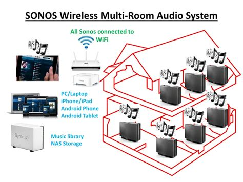 sonos multi room system sonos wireless multiroom system