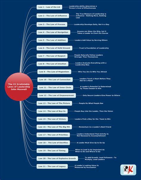 Buku The 21 Irrefutable Laws Of Leadership Tested By Ti Diskon 21 irrefutable laws of leadership u next leadership