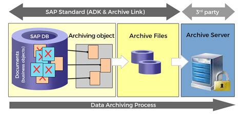 Sap Data Archiving Software Solutions Implementation Data Archiving Strategy Template