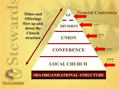 what is church stewardship