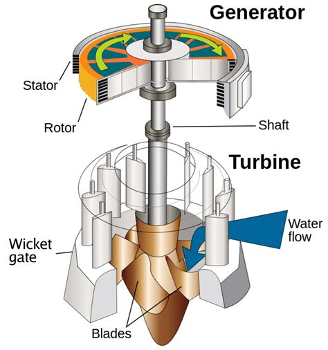 diy hydroelectric generator you ve got the power