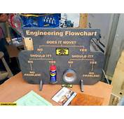 Engineering Flowchart Does It Move WD 40 Duct Tape  StareCatcom