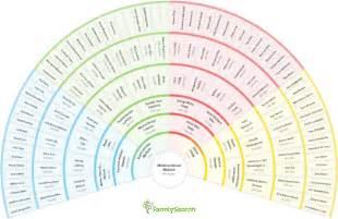 genealogy charts treeseek com