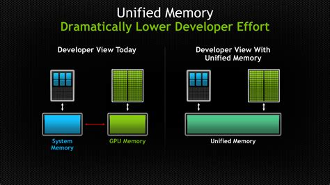 Nvidia Maxwell Tesla Nvidia Previewing 20nm Maxwell Architecture With Unified